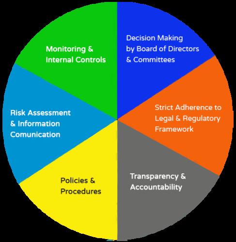 <b>Key Corporate Governance Considerations</b>