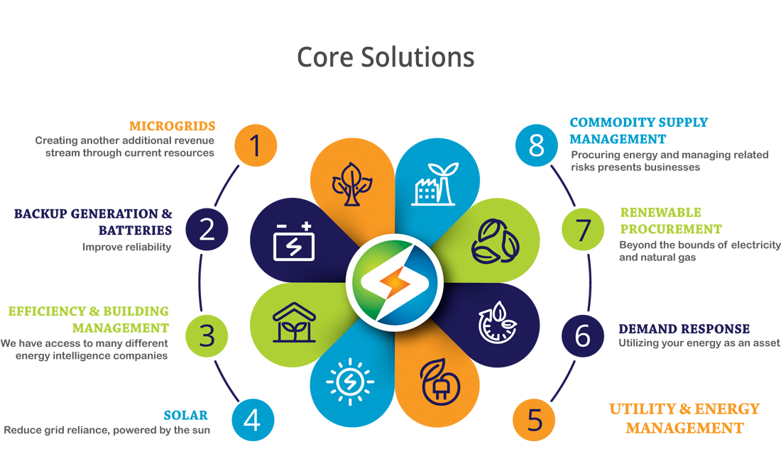 ENERYGY core solutions consulting services