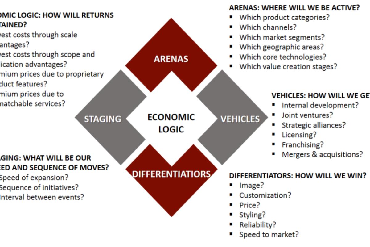 <b>Strategy Optimization</b>