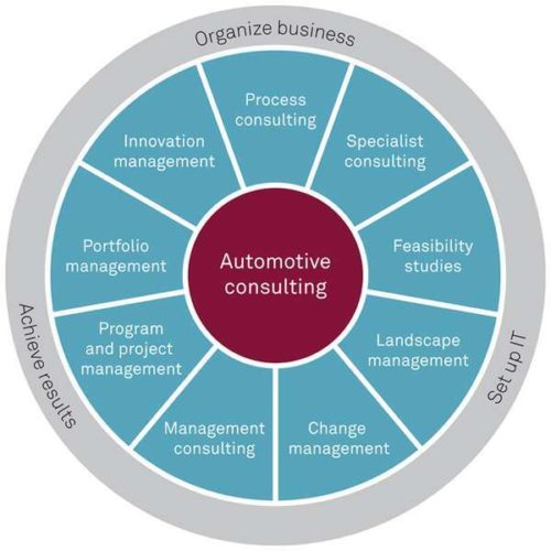 <b>The NMS Automotive Approach</b>