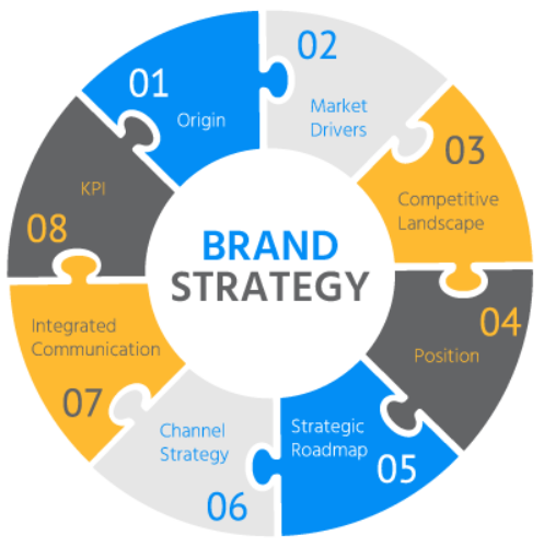 <b>Framework for Brand Strategy</b>