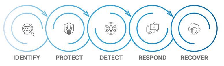 <b>Cybersecurity Process</b>