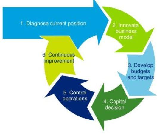 financial advisory valuation diagram 2