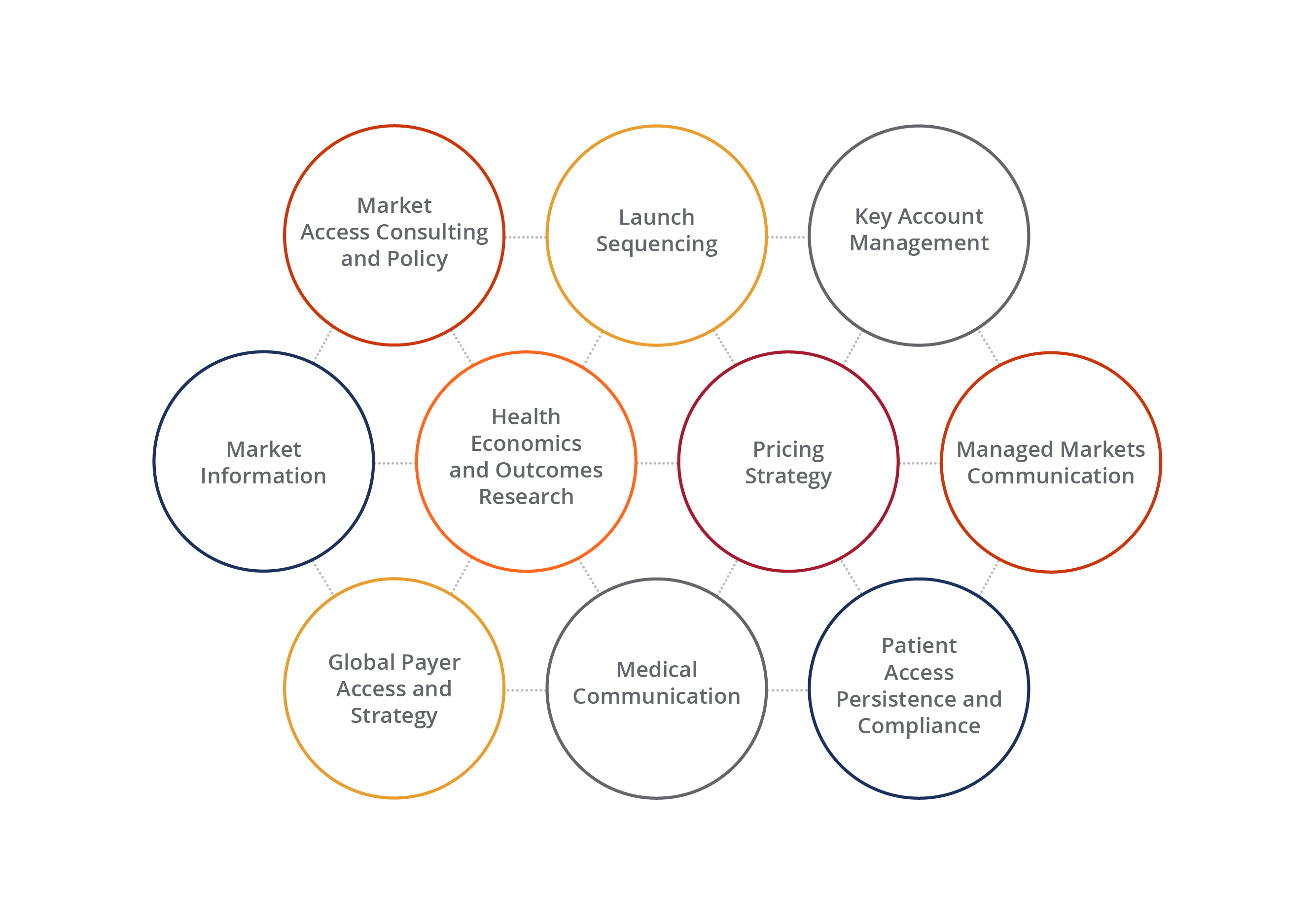 <b>Healthcare and Life Sciences Consulting Framework</b>