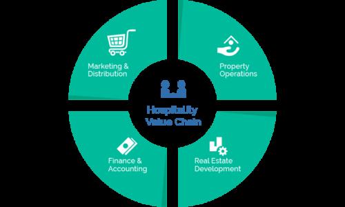 <b>Value Chain Framework</b>