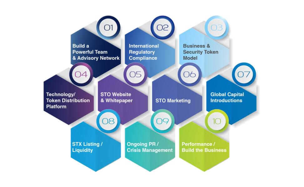 <b>STO Advisory Framework</b>