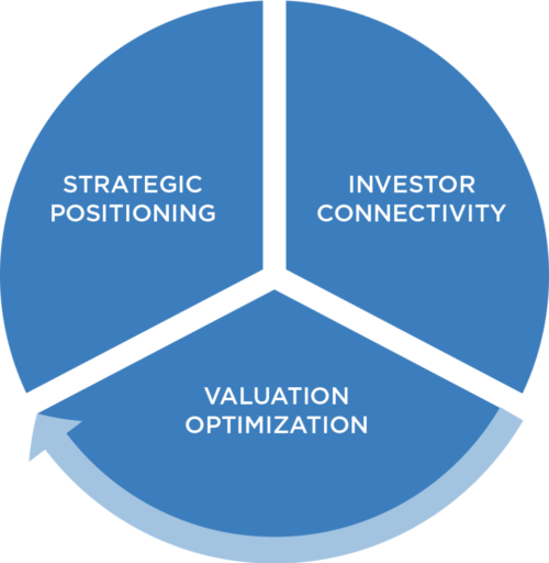 <b>Investor Relations Framework</b>