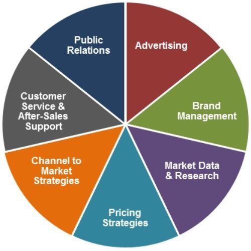 <b>Steps to Marketing Success</b>