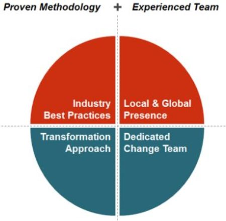 <b>Performance Improvement Methodology</b>