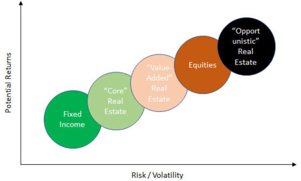 real-estate diagram
