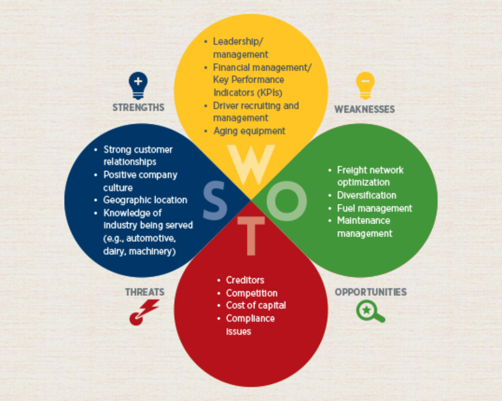 <b>Turnaround SWOT Analysis</b>