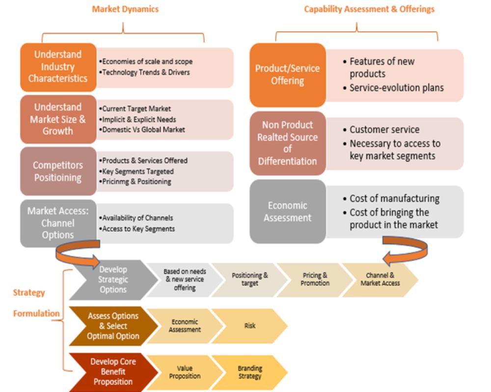 <b>India Market Entry Analysis</b>