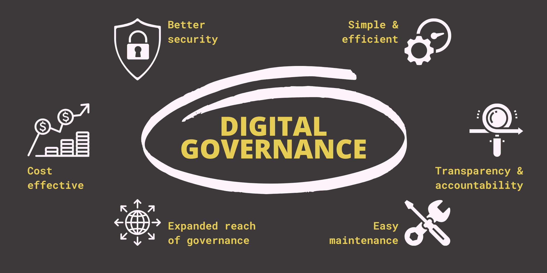 Graphic - Article_ The Power of Digital Governance (1)