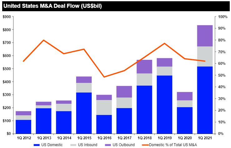 united states m&a deal flow